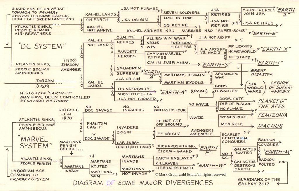 DCvsMrv System Chart
